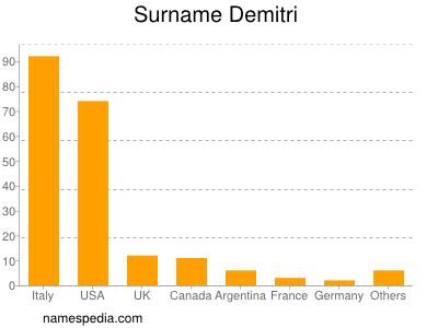Surname Demitri
