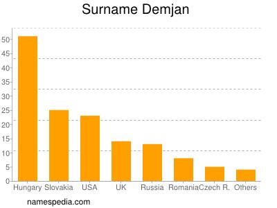 Surname Demjan