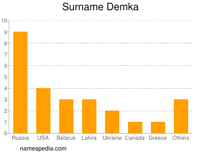 Surname Demka