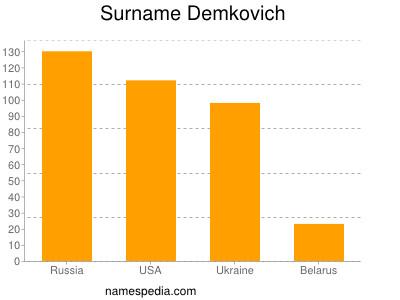 Surname Demkovich