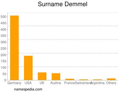 Surname Demmel