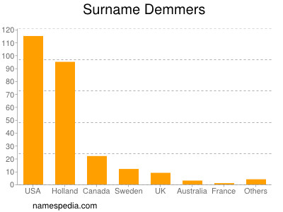 Surname Demmers