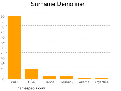 Surname Demoliner