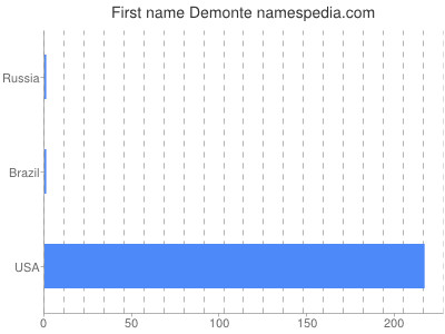 Given name Demonte
