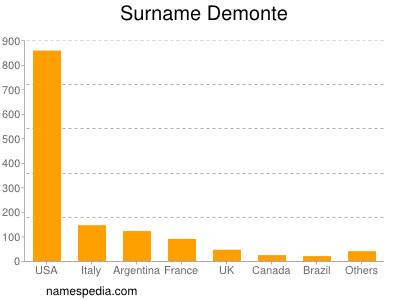 Surname Demonte