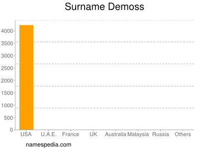 Surname Demoss