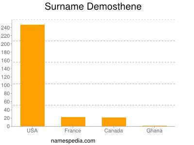 Surname Demosthene