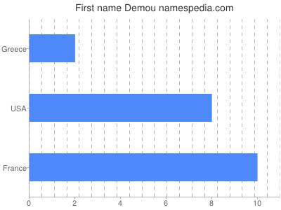 Given name Demou