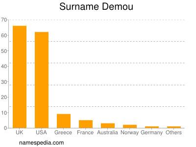 Surname Demou