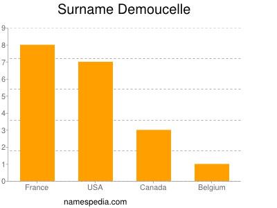 Surname Demoucelle