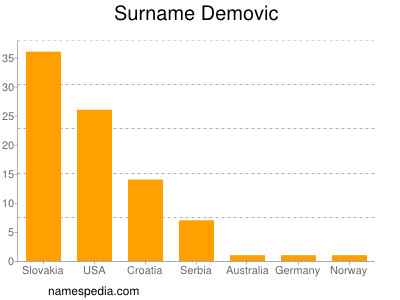 Surname Demovic