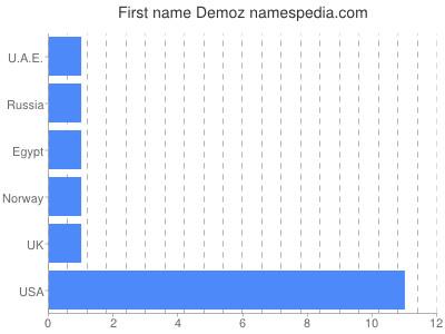 Given name Demoz