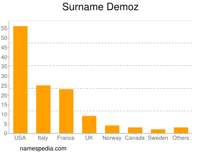 Surname Demoz