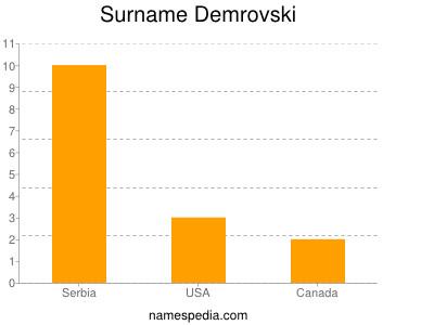 Surname Demrovski