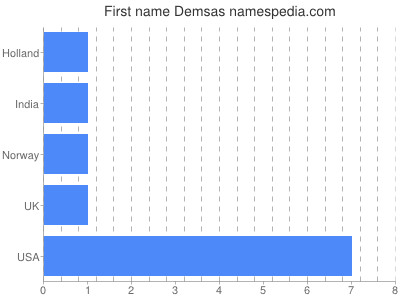 Given name Demsas