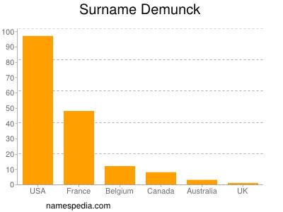 Surname Demunck