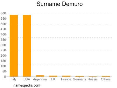 Surname Demuro