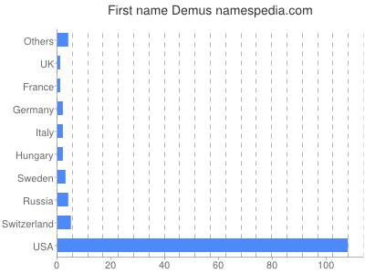 Given name Demus
