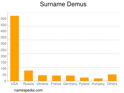 Surname Demus