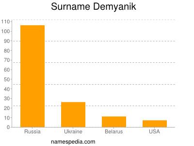 Surname Demyanik