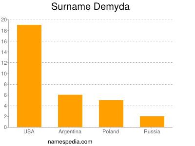 Surname Demyda