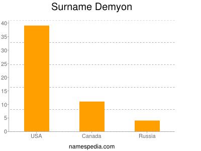 Surname Demyon