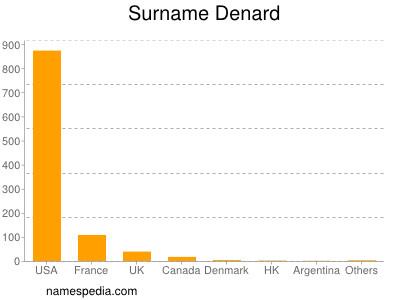Surname Denard