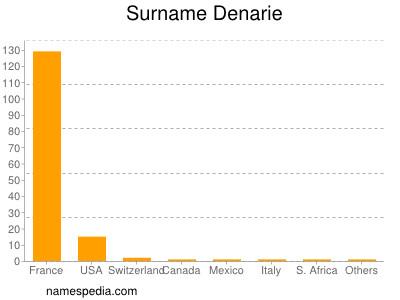 Surname Denarie