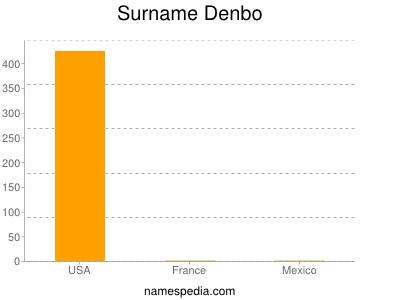 Surname Denbo