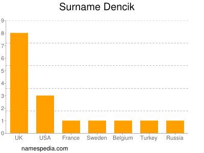 Surname Dencik