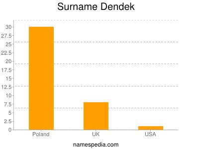 Surname Dendek