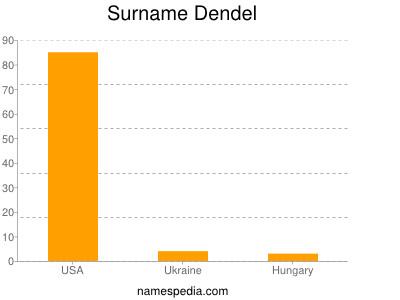 Surname Dendel
