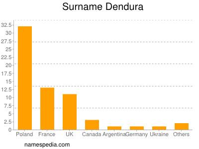 nom Dendura