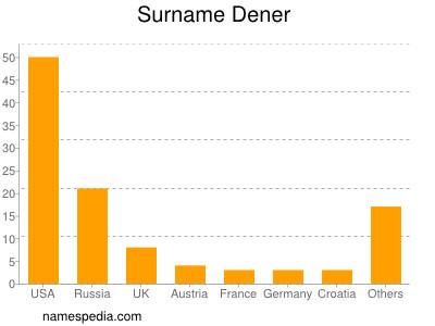 Surname Dener