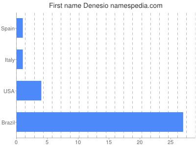 Given name Denesio