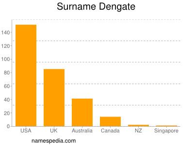 Surname Dengate