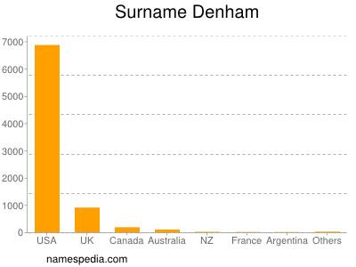 Surname Denham