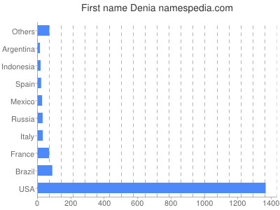 Given name Denia