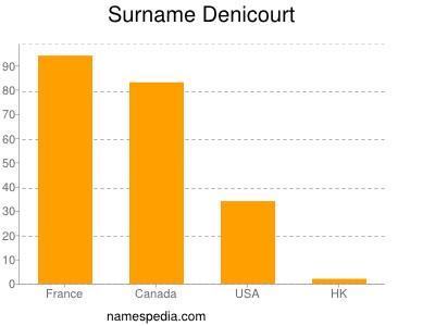Surname Denicourt