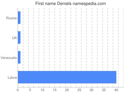 Given name Deniels