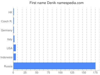 Given name Denik