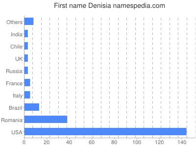 Given name Denisia
