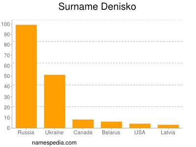 Surname Denisko