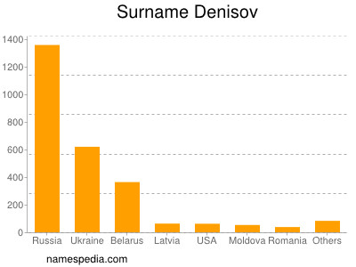Surname Denisov