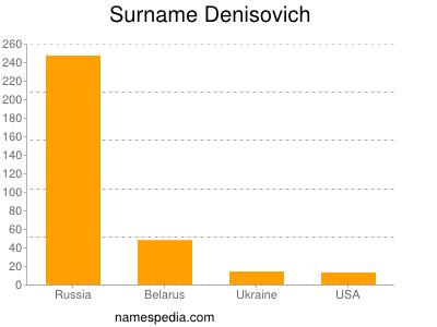 Surname Denisovich