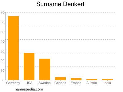 Surname Denkert