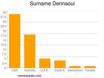 Surname Dennaoui