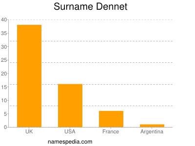 Surname Dennet