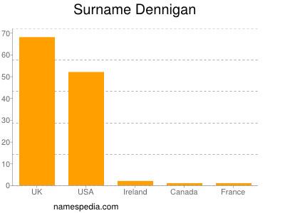 Surname Dennigan