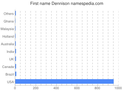 Given name Dennison